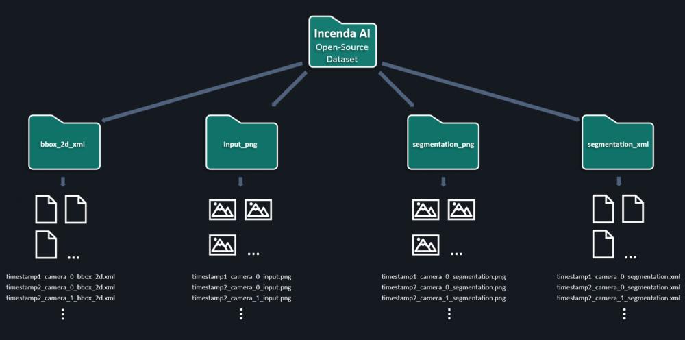 open_dataset_folder_structure_smaller